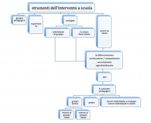 strumenti dell'intervento pedagogico