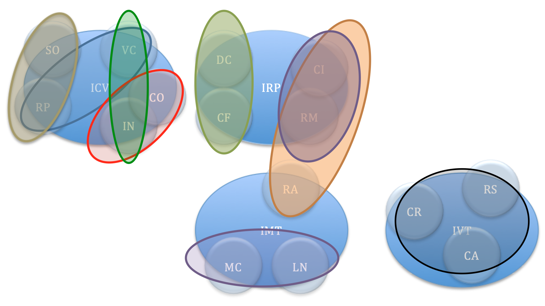 WISC – IV: analisi fattoriale CHC