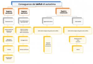 Read more about the article Autostima: conseguenze del deficit