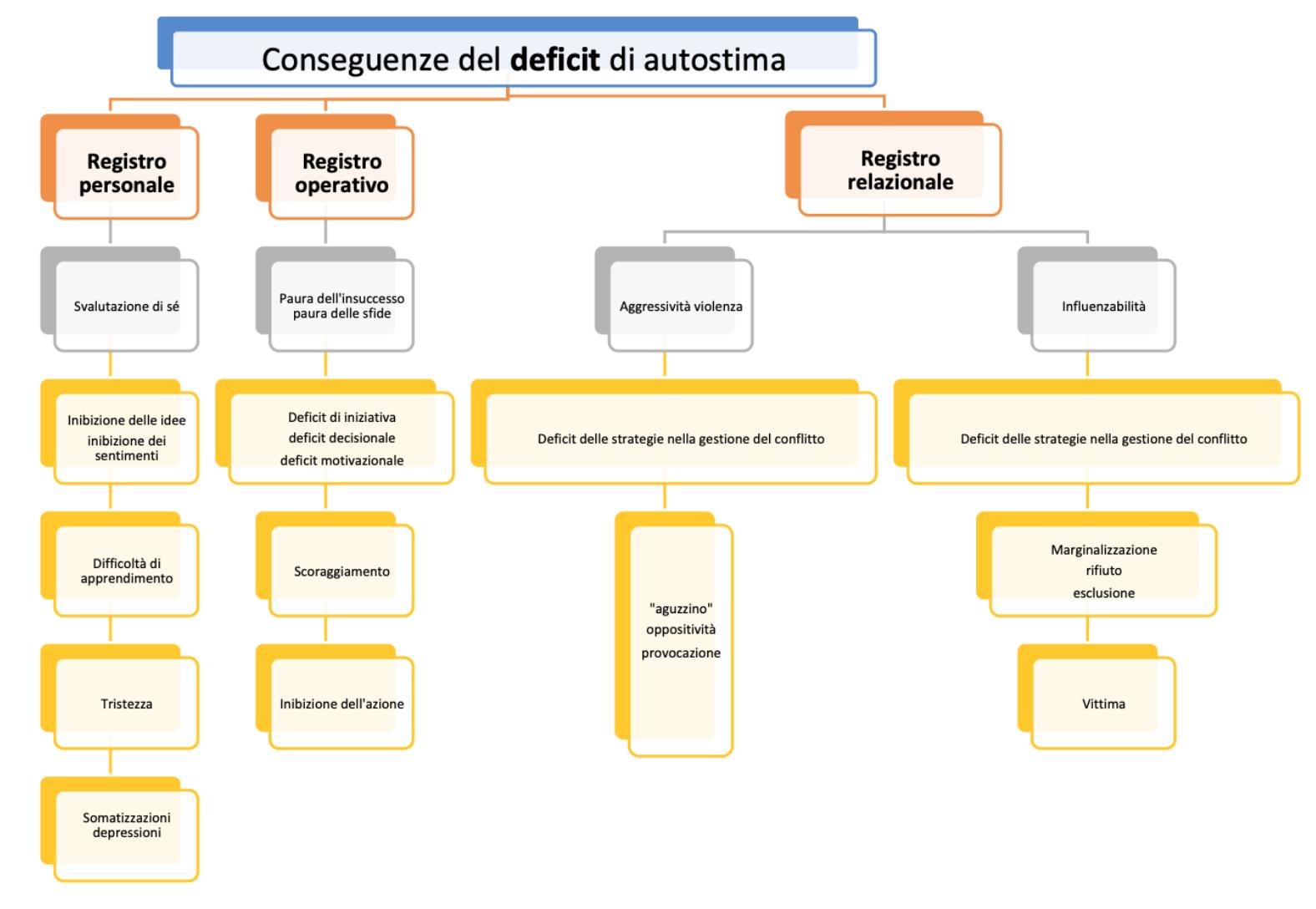 Autostima: conseguenze del deficit